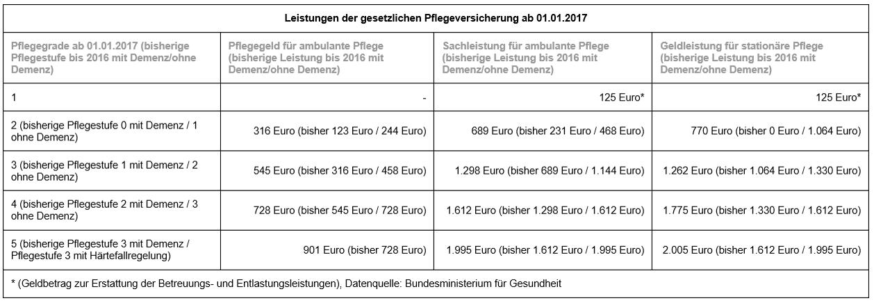 Die leistungen der gesetzlichen Pflegeversicherung Arbeitnehmer ab 01.01.2017.